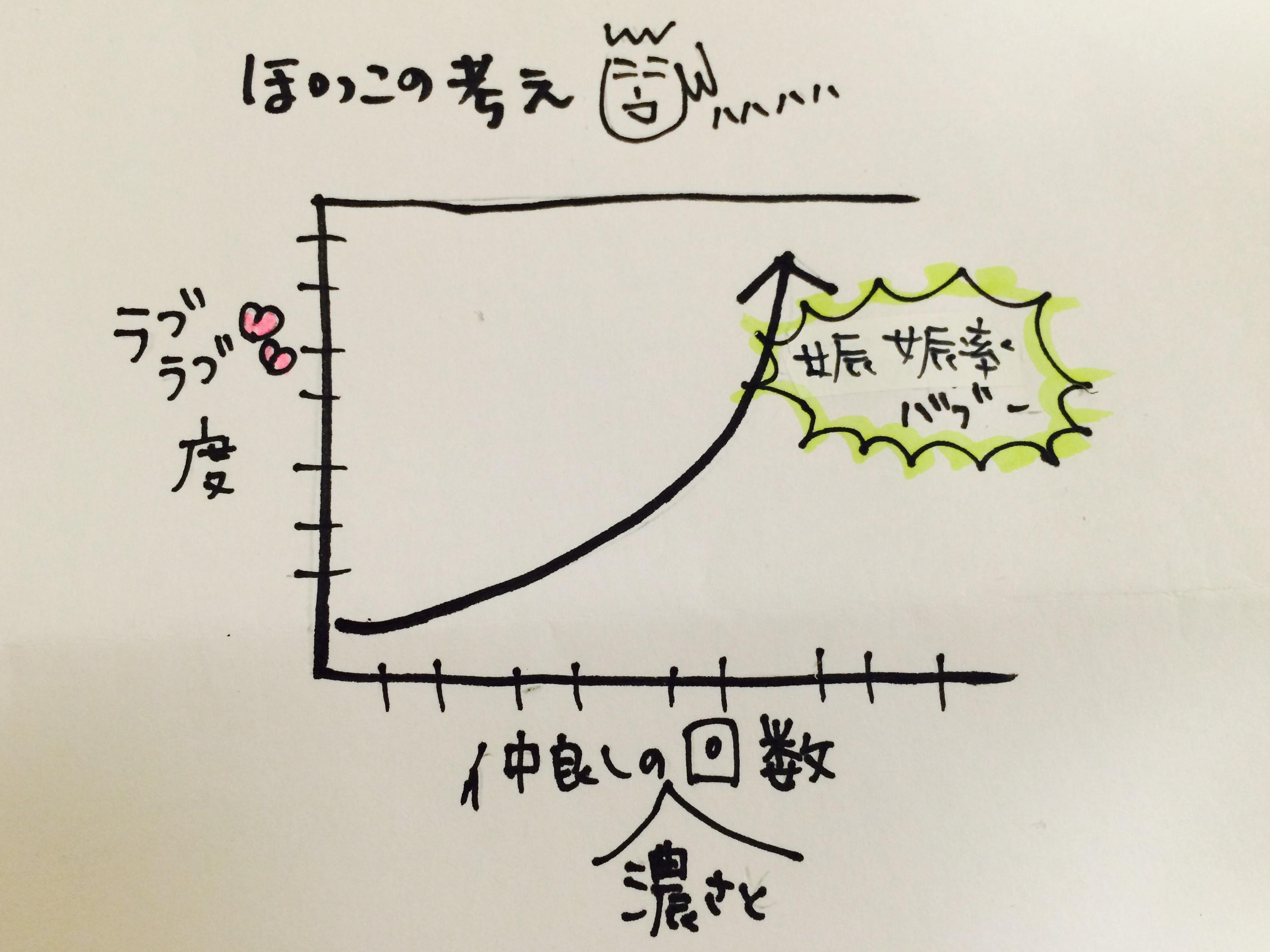 図、グラフ