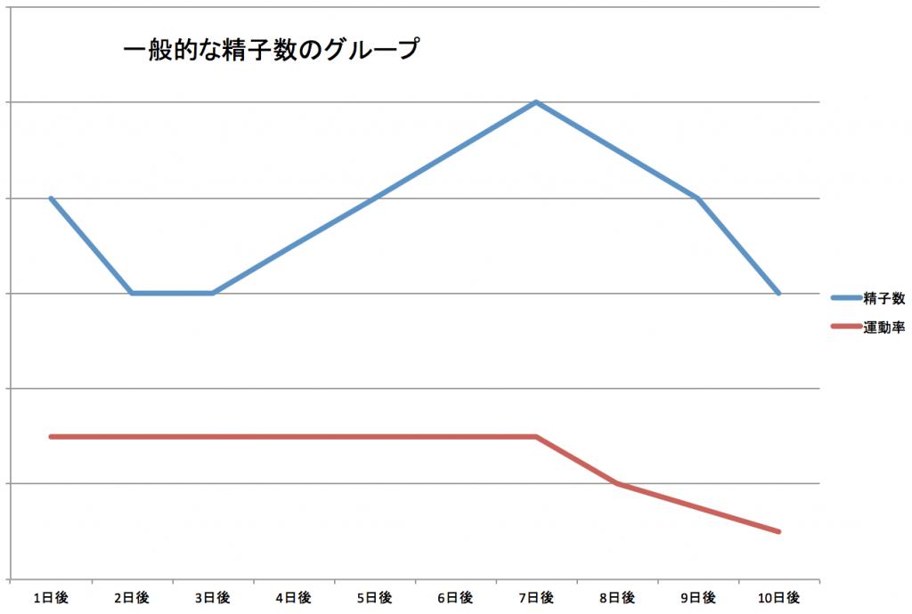 グラフ、精子、運動率、数