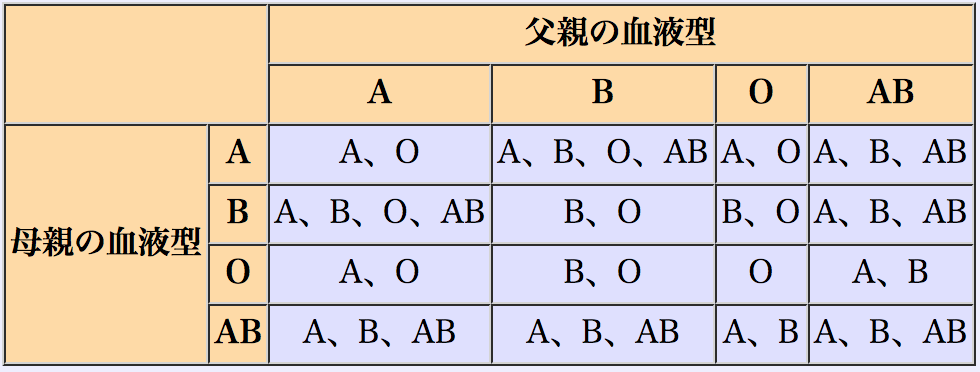 血液型、表、ABO式