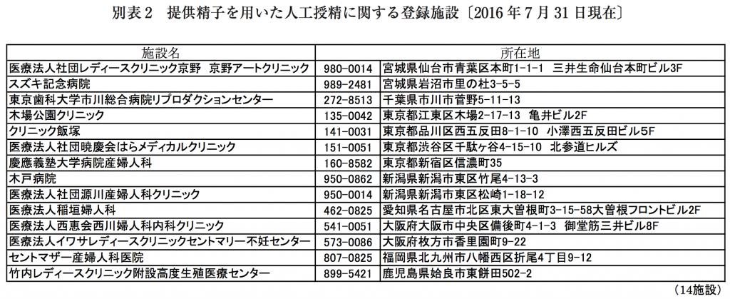 (引用:日本産科婦人科学会HP)