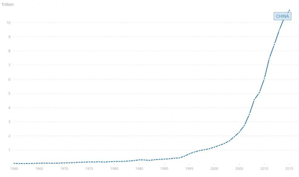 中国、GDP、グラフ