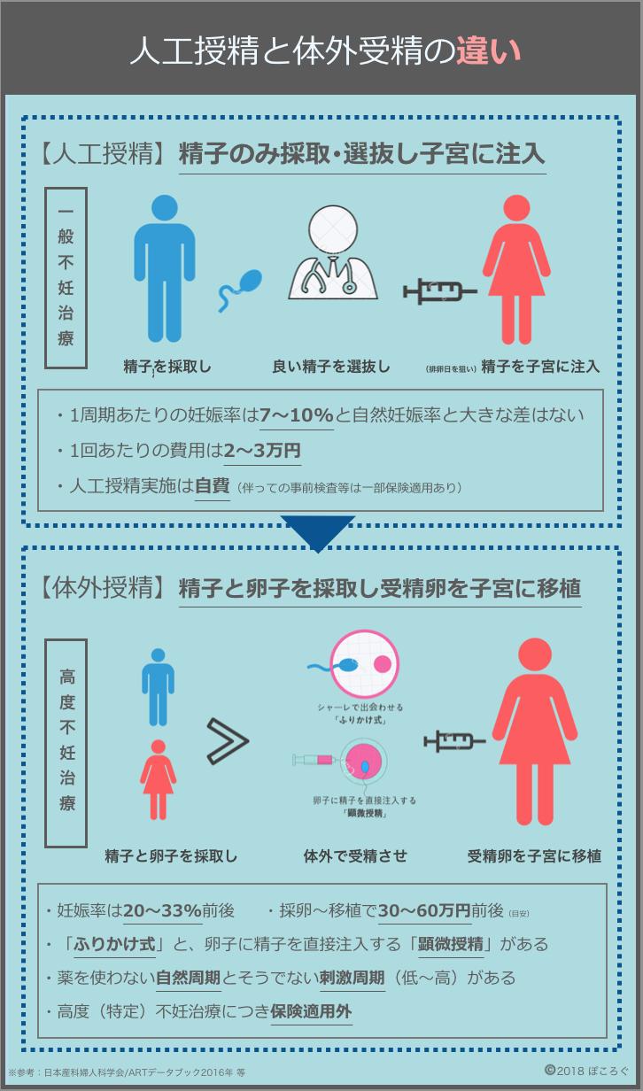 人工授精と体外受精の違い