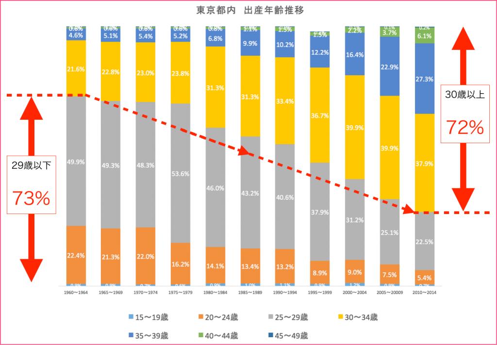 出産年齢、グラフ、2015年