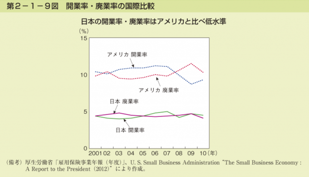 開業率、廃業率、国際比較