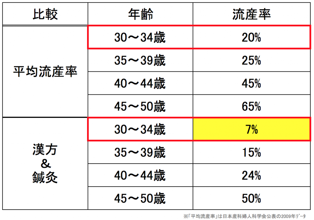 妊娠率、データ、漢方、グラフ