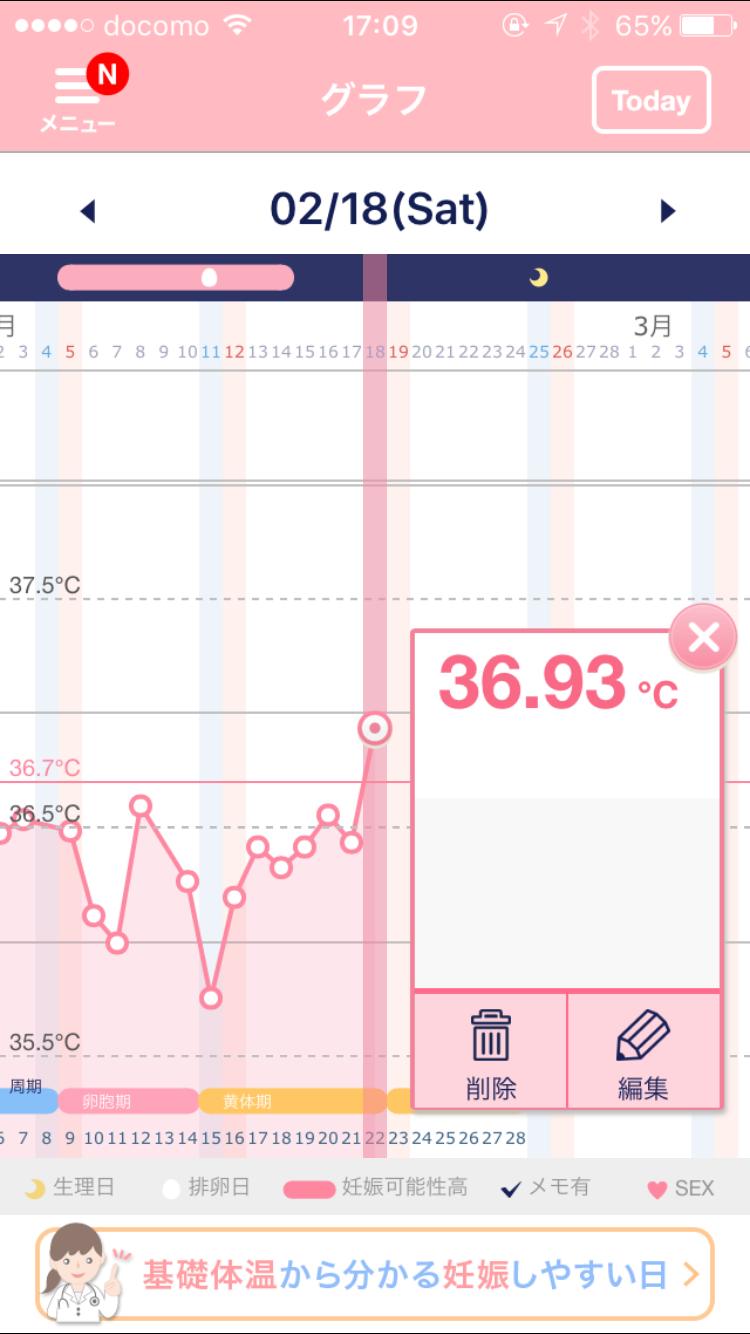 基礎体温、グラフ