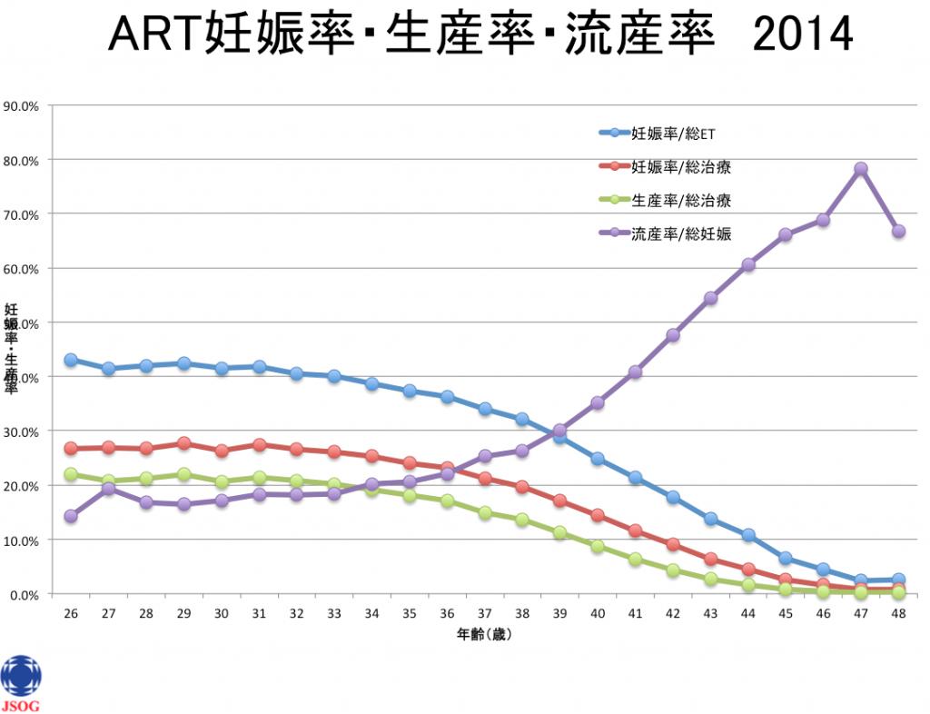 データ、グラフ、妊娠率、生産率、流産率、日本産科婦人科学会、ART、