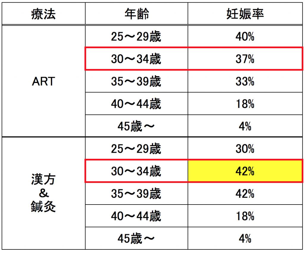 娠率、データ、漢方、グラフ