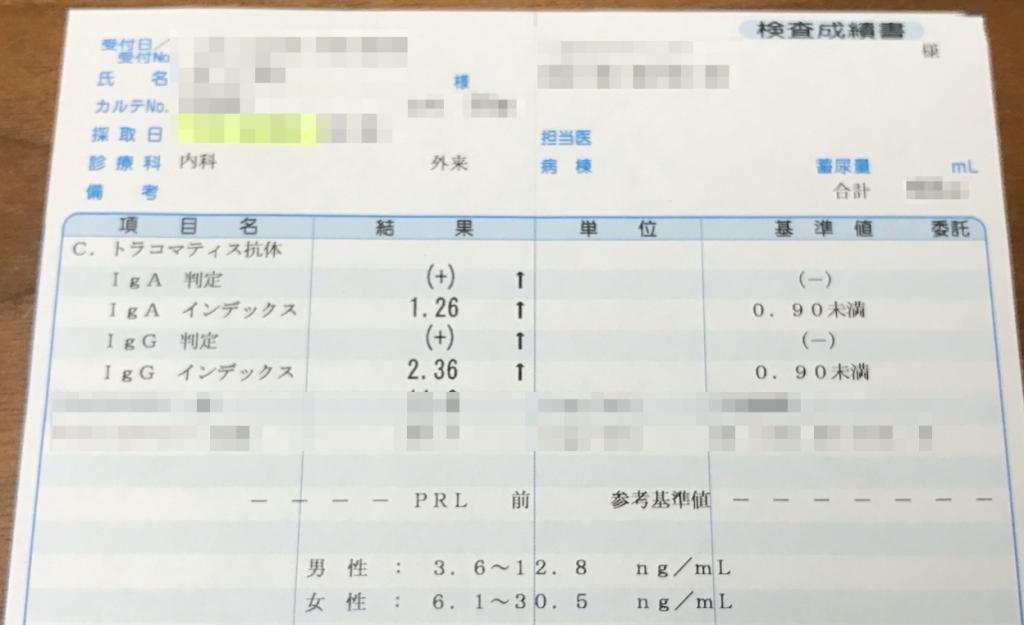 クラミジア検査結果、書類