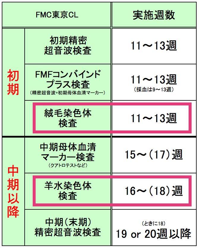 FMC東京クリニック、料金、検査項目