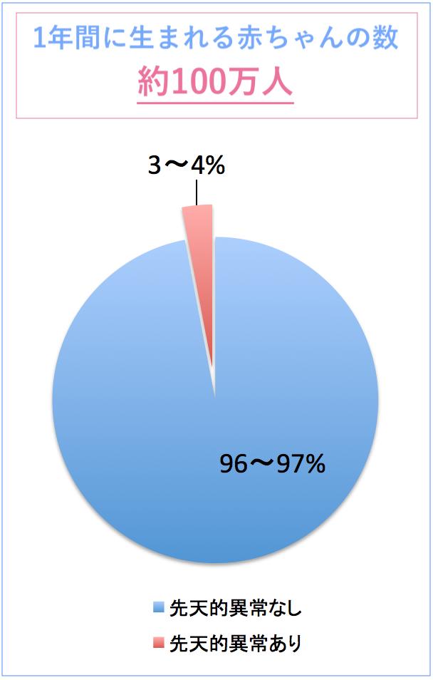 先天的異常の年間出生児数割合