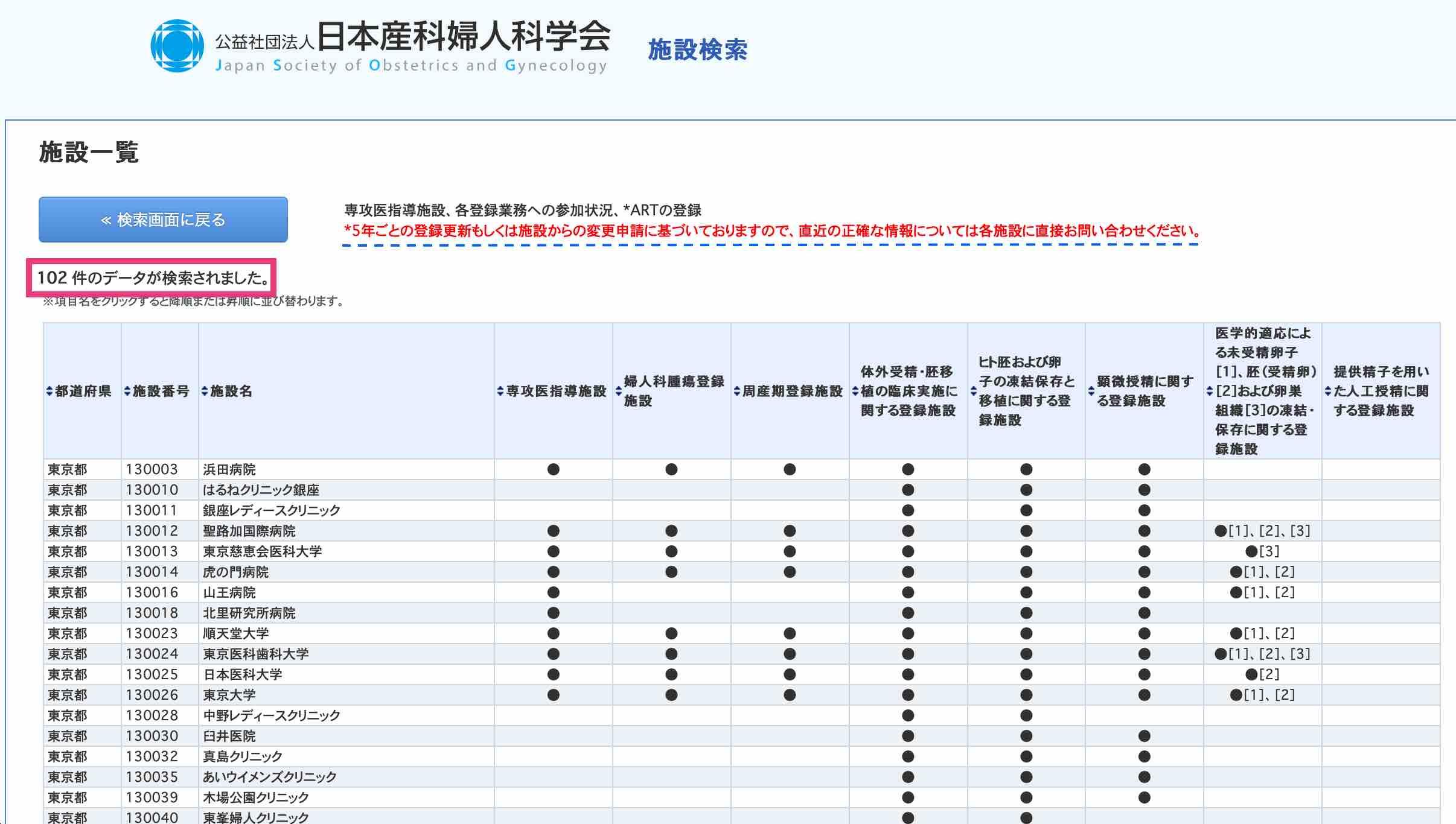 JSOG Tokyo Registered Facility