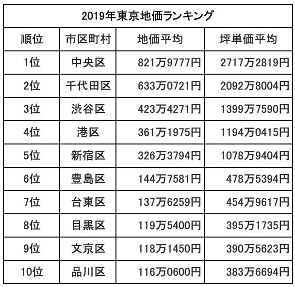 2019東京地価順位トップ10