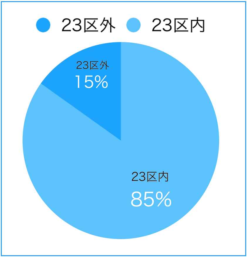 東京都区内外クリニック立地対比