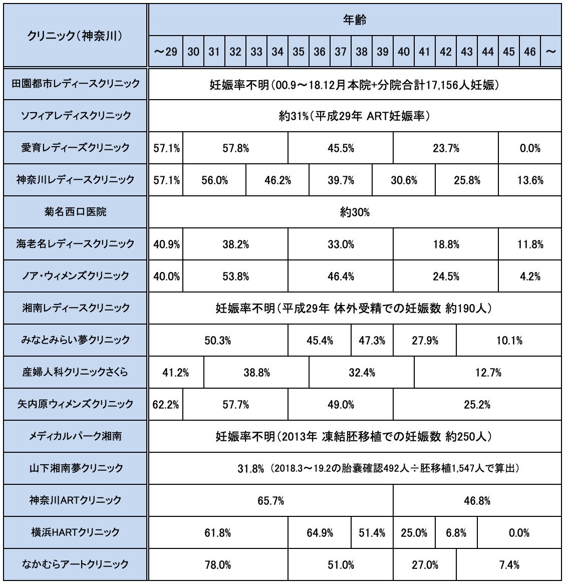 神奈川の不妊治療クリニックの妊娠率実績一覧