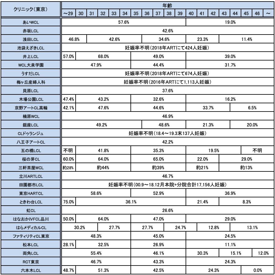 東京都の不妊治療クリニックの妊娠率実績一覧