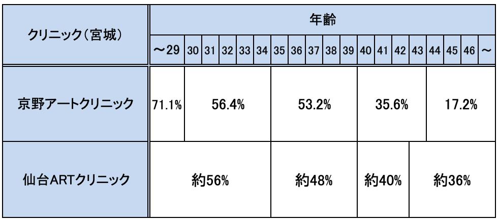 宮城の不妊治療クリニックの妊娠率実績一覧