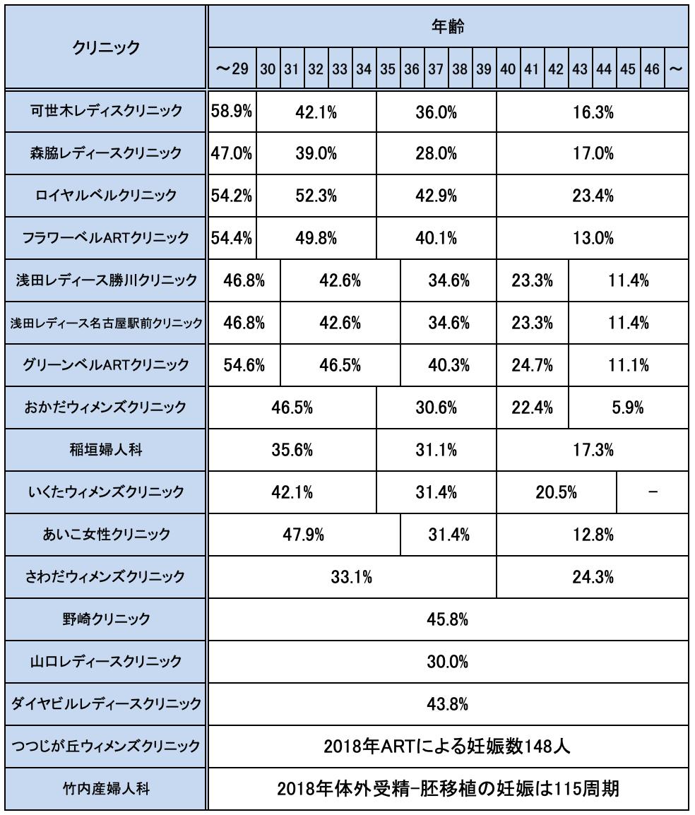 愛知県の不妊治療クリニックの妊娠率実績一覧