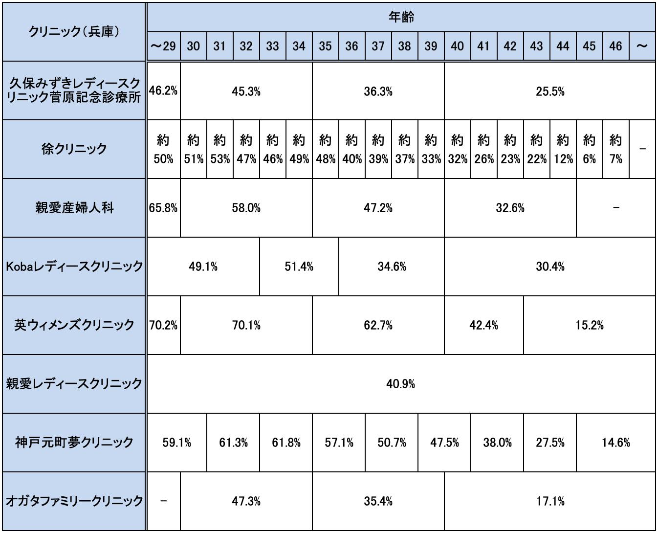 兵庫の不妊治療クリニックの妊娠率実績一覧