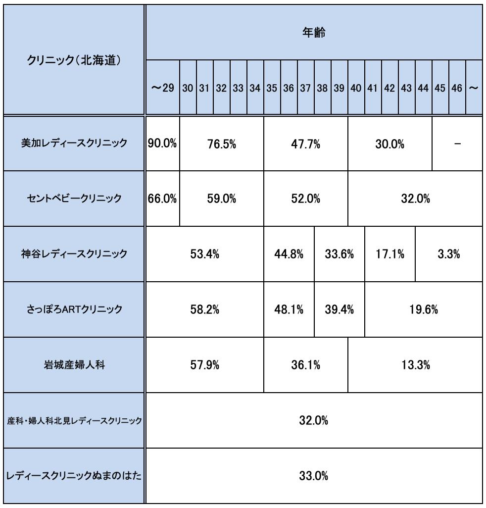 北海道の不妊治療クリニックの妊娠率実績一覧