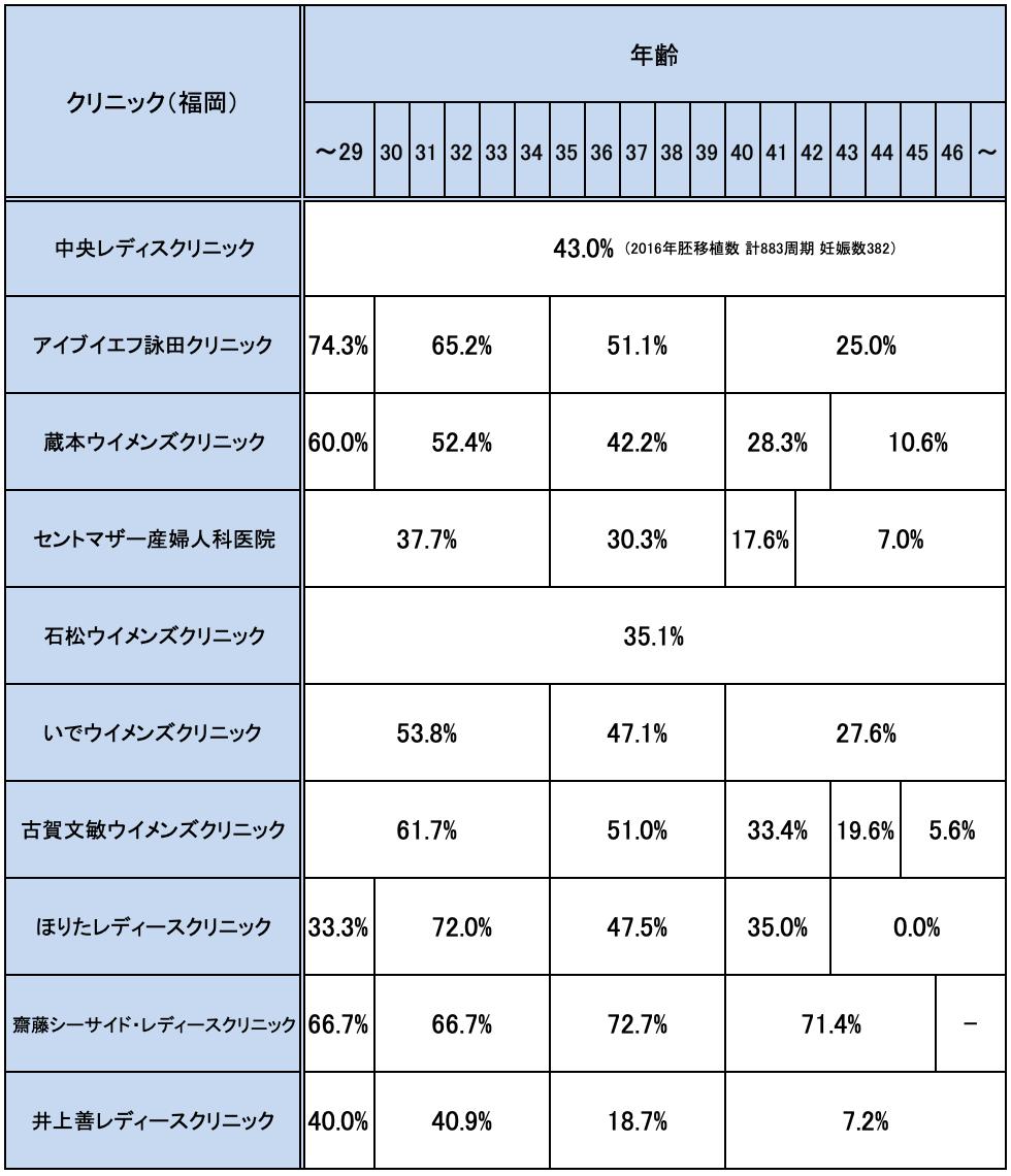 福岡県の不妊治療クリニックの妊娠率実績一覧