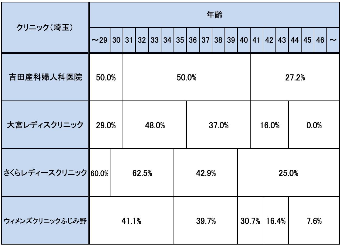 埼玉の不妊治療クリニックの妊娠率実績一覧