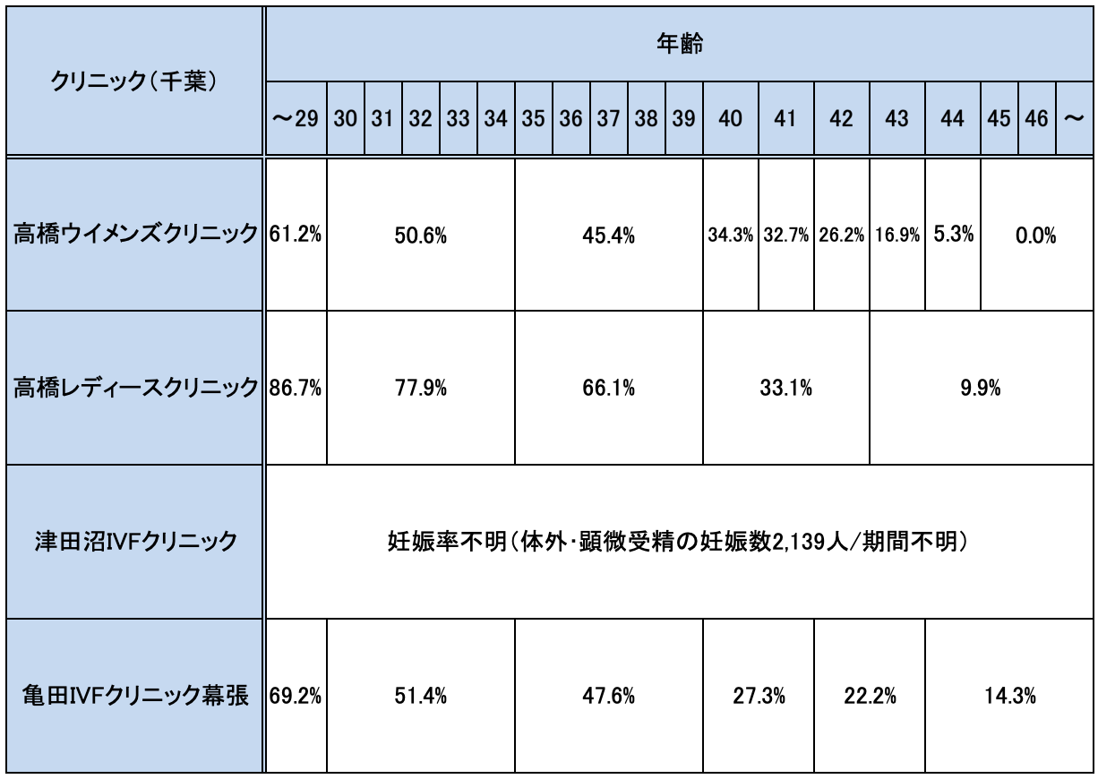 千葉の不妊治療クリニックの妊娠率実績一覧