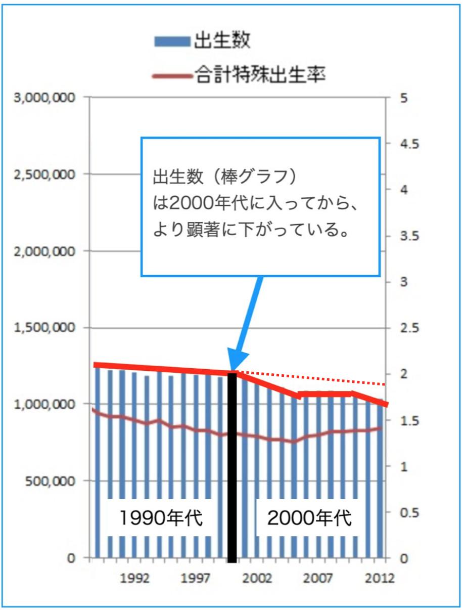 合計特殊出生率_修正数比較推移