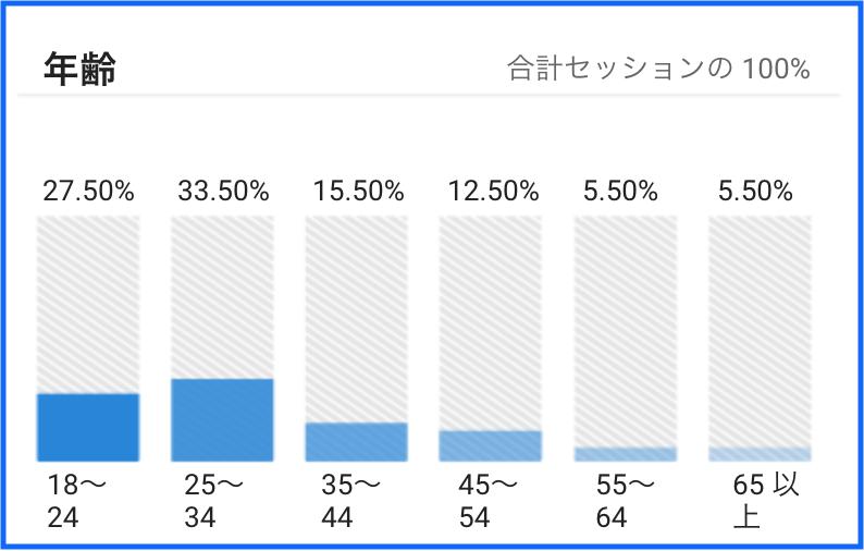 percentage_of_age