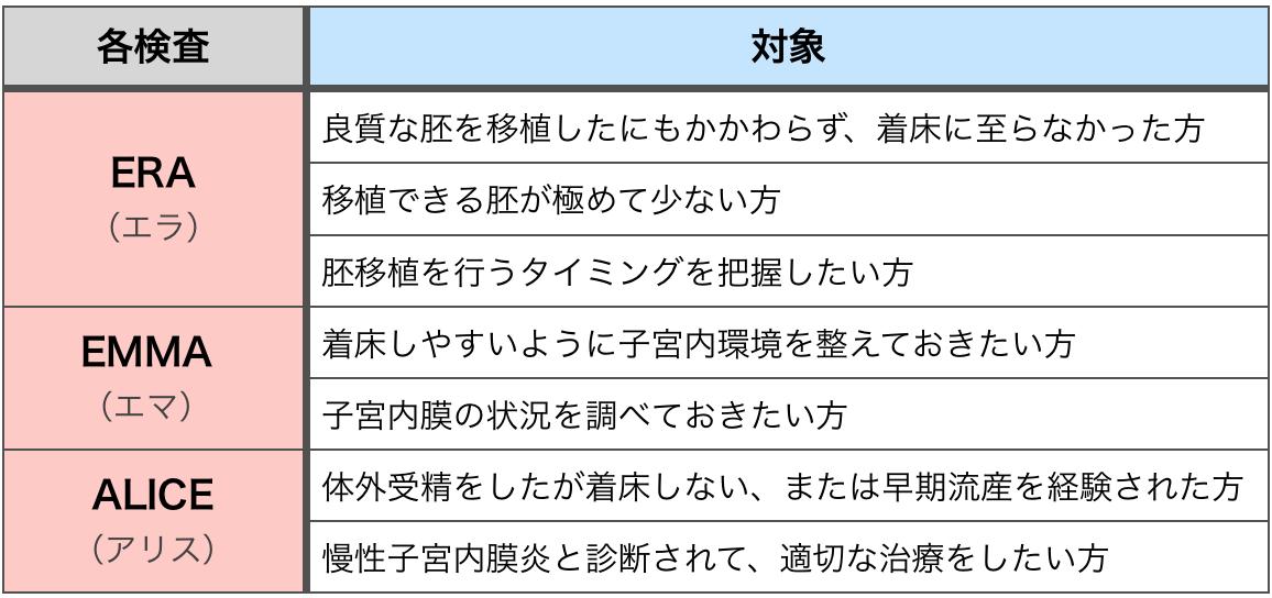 ERA_EMMA_ALICE_TRIO検査